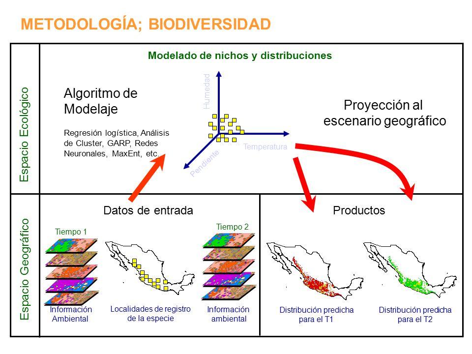 Modelado de nichos y distribuciones