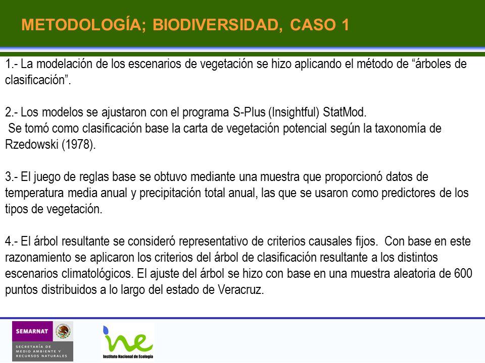 METODOLOGÍA; BIODIVERSIDAD, CASO 1