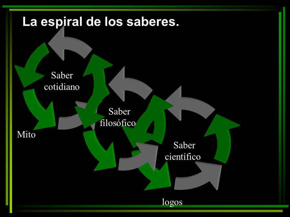 La espiral de los saberes.