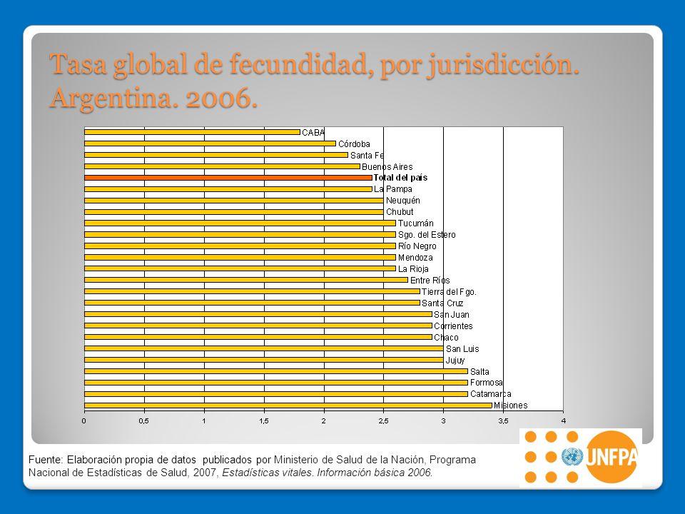 Tasa global de fecundidad, por jurisdicción. Argentina. 2006.