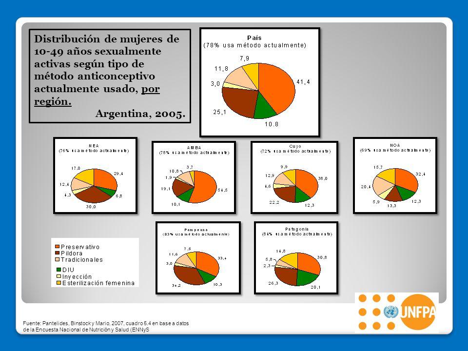 Distribución de mujeres de 10-49 años sexualmente activas según tipo de método anticonceptivo actualmente usado, por región.