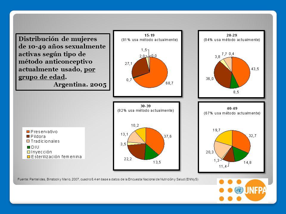 Distribución de mujeres de 10-49 años sexualmente activas según tipo de método anticonceptivo actualmente usado, por grupo de edad.