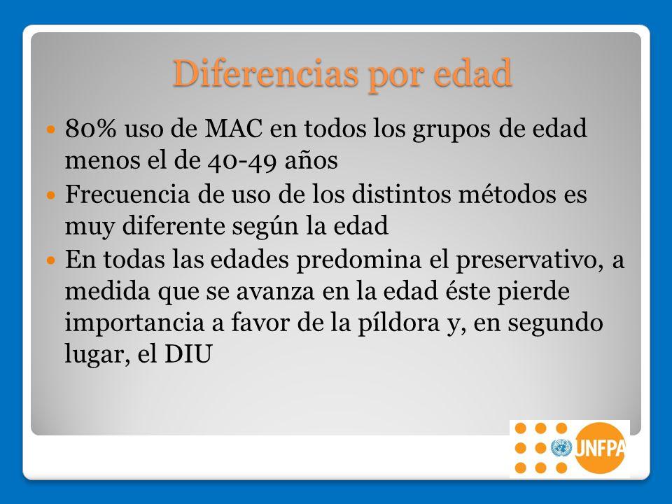 Diferencias por edad 80% uso de MAC en todos los grupos de edad menos el de 40-49 años.