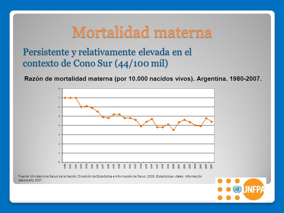 Mortalidad materna Persistente y relativamente elevada en el contexto de Cono Sur (44/100 mil)