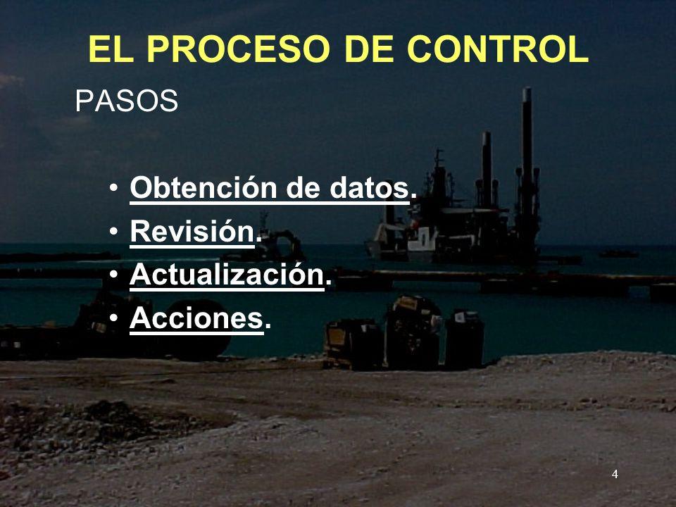 EL PROCESO DE CONTROL PASOS Obtención de datos. Revisión.