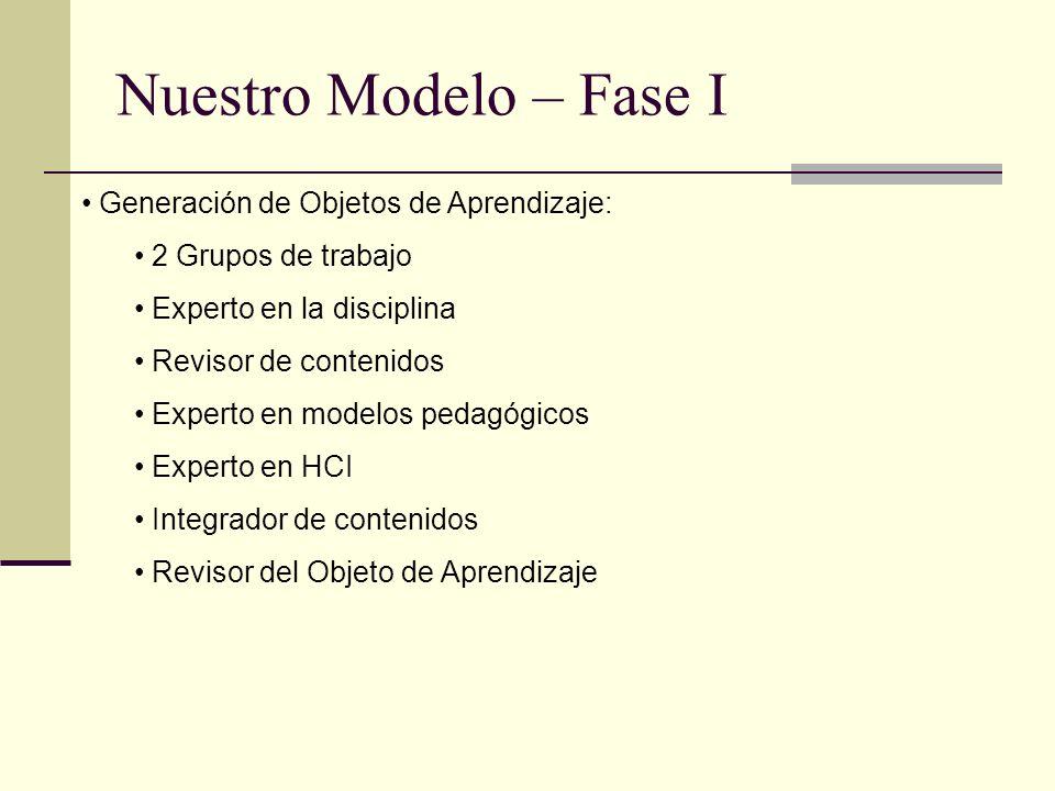 Nuestro Modelo – Fase I Generación de Objetos de Aprendizaje: