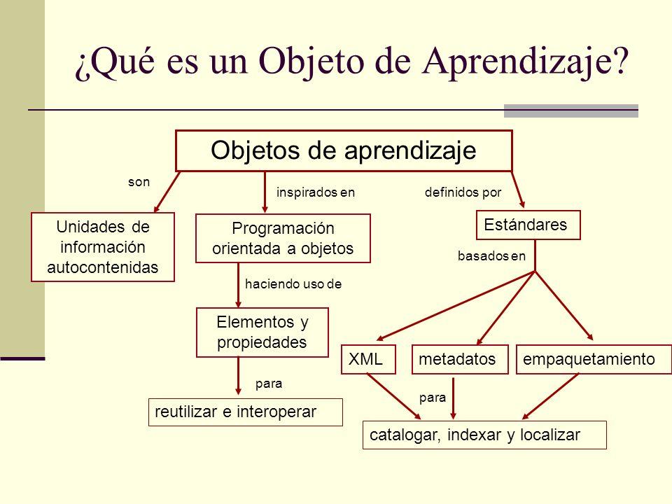 ¿Qué es un Objeto de Aprendizaje