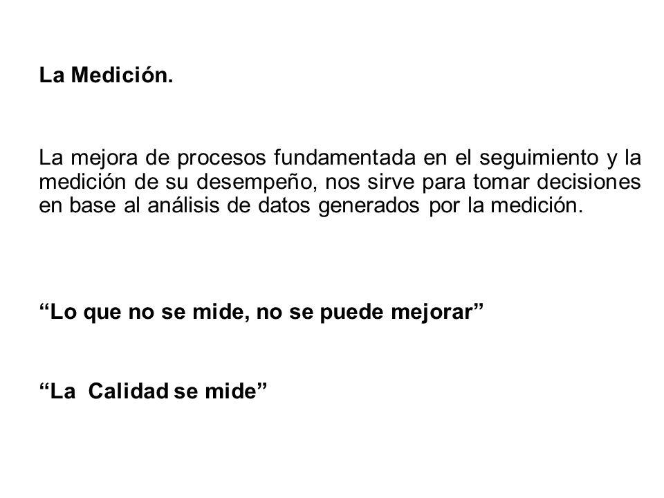 La Medición.