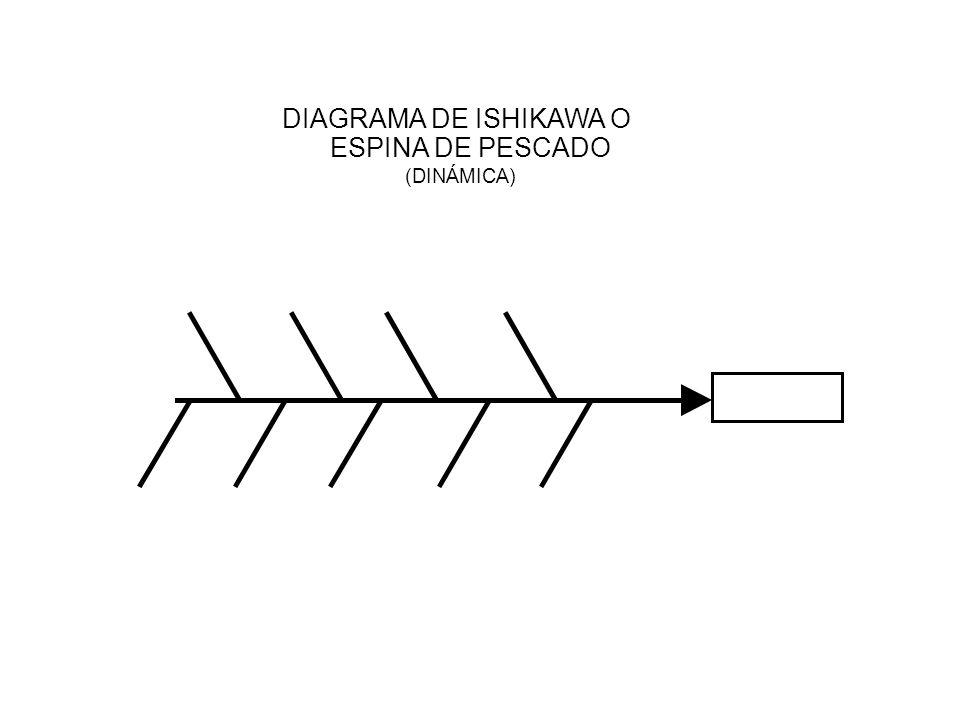 DIAGRAMA DE ISHIKAWA O ESPINA DE PESCADO (DINÁMICA)