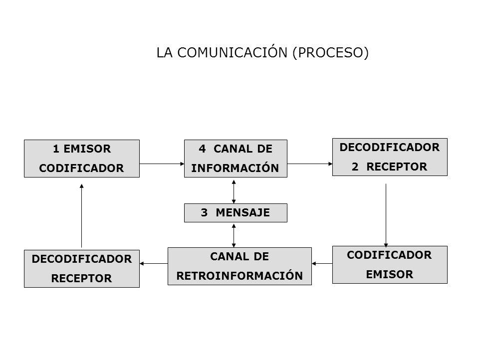 LA COMUNICACIÓN (PROCESO)