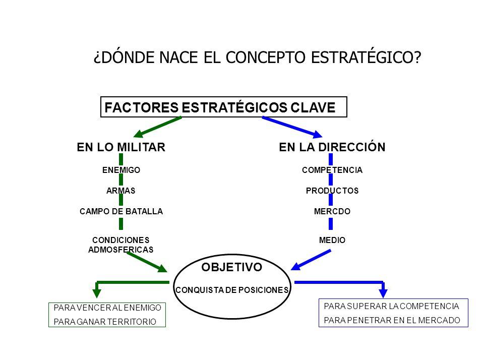 ¿DÓNDE NACE EL CONCEPTO ESTRATÉGICO