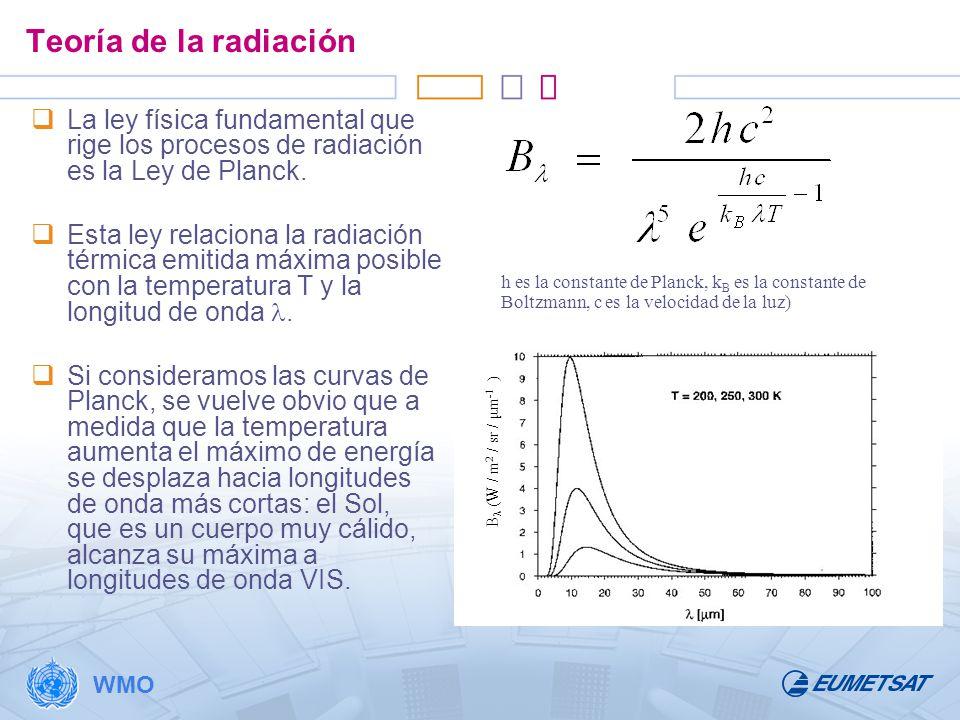 Teoría de la radiación La ley física fundamental que rige los procesos de radiación es la Ley de Planck.