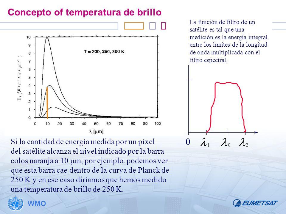 Concepto of temperatura de brillo