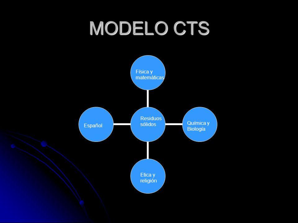 MODELO CTS Física y matemáticas Residuos sólidos Química y Biología