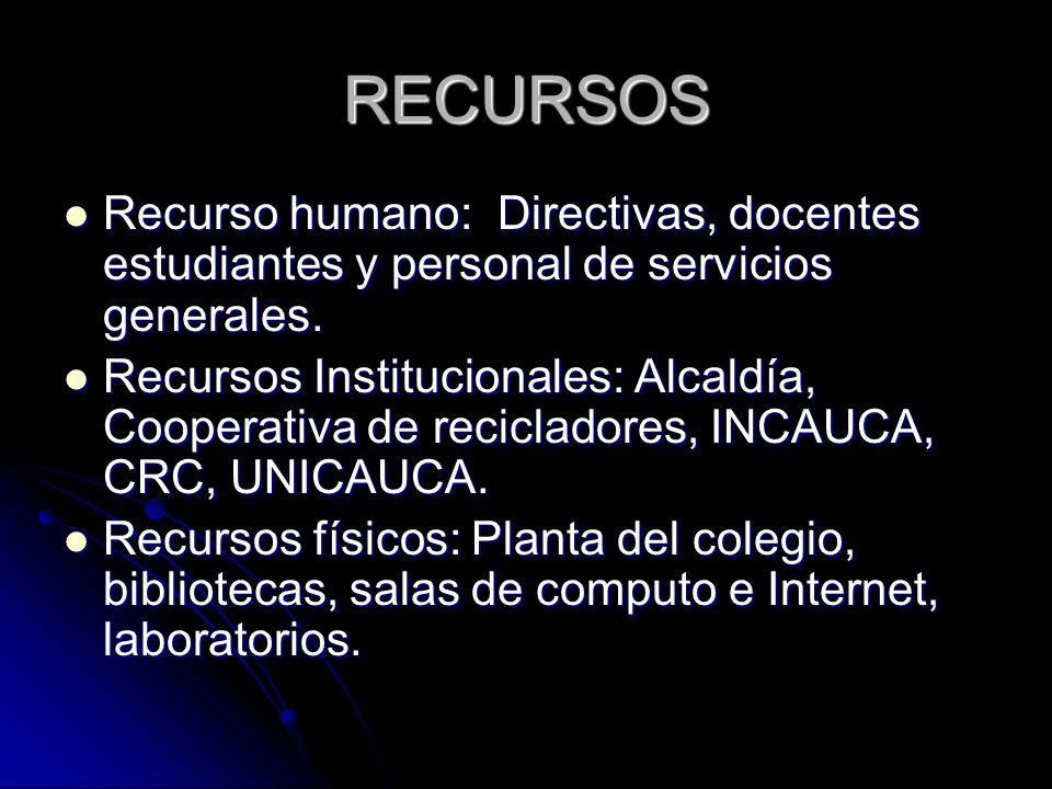 RECURSOS Recurso humano: Directivas, docentes estudiantes y personal de servicios generales.