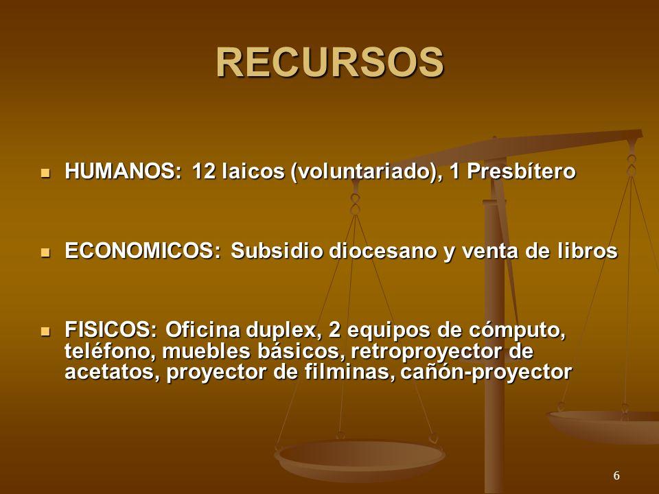 RECURSOS HUMANOS: 12 laicos (voluntariado), 1 Presbítero