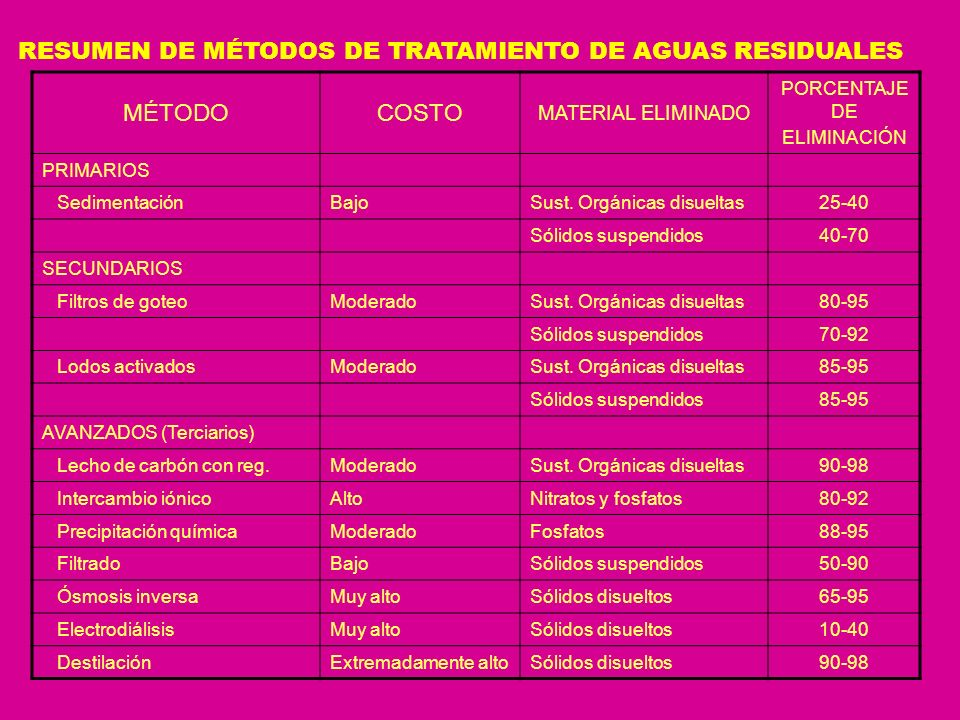 RESUMEN DE MÉTODOS DE TRATAMIENTO DE AGUAS RESIDUALES