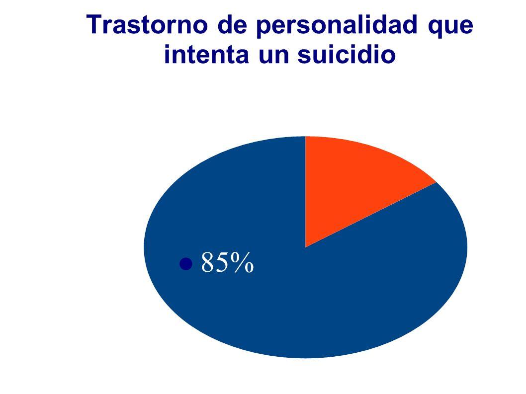 Trastorno de personalidad que intenta un suicidio