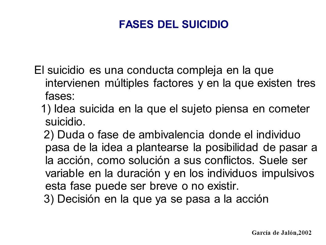 1) Idea suicida en la que el sujeto piensa en cometer suicidio.