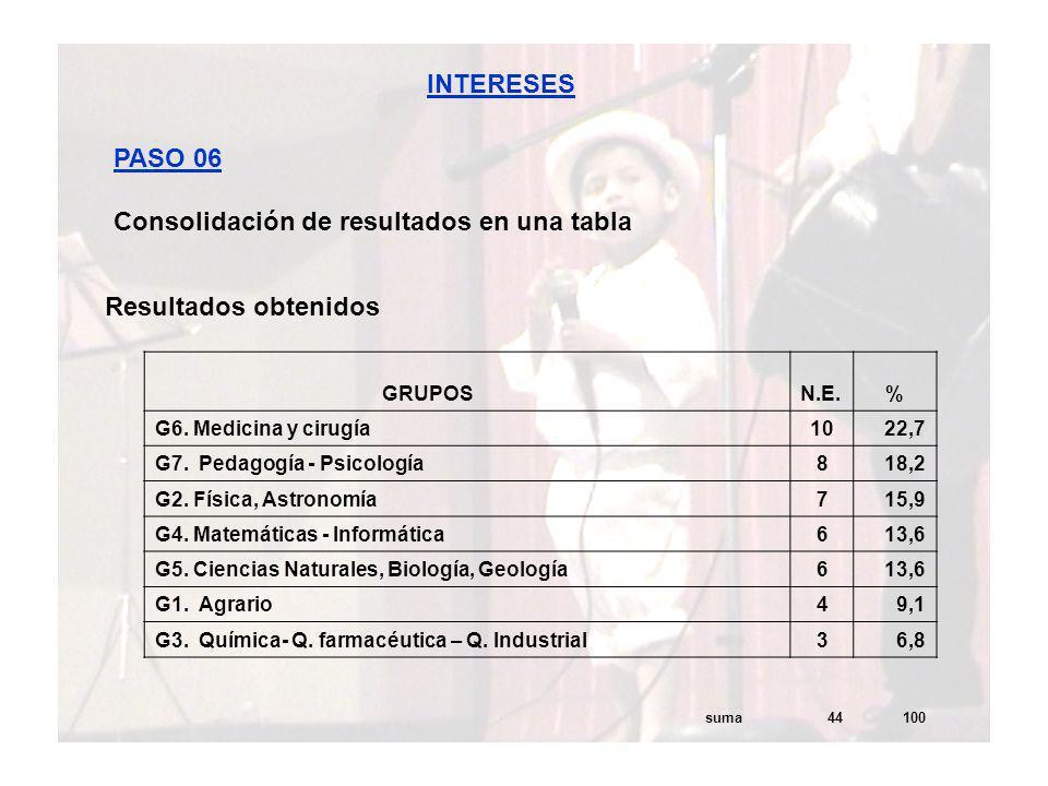 Consolidación de resultados en una tabla