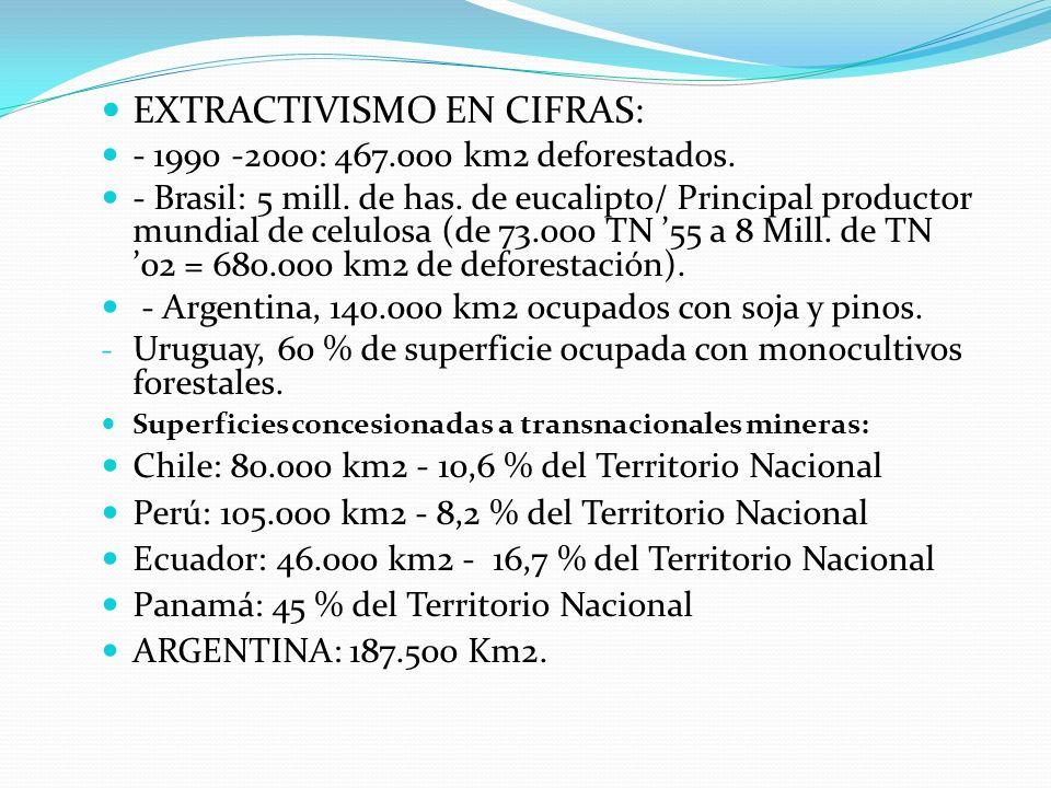EXTRACTIVISMO EN CIFRAS:
