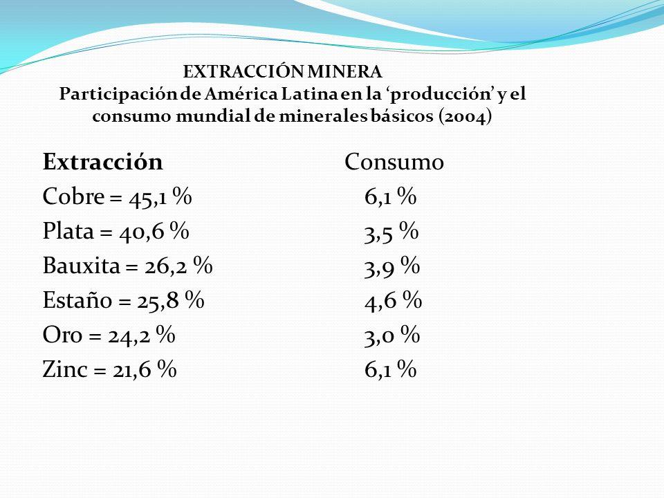Extracción Cobre = 45,1 % Plata = 40,6 % Bauxita = 26,2 %