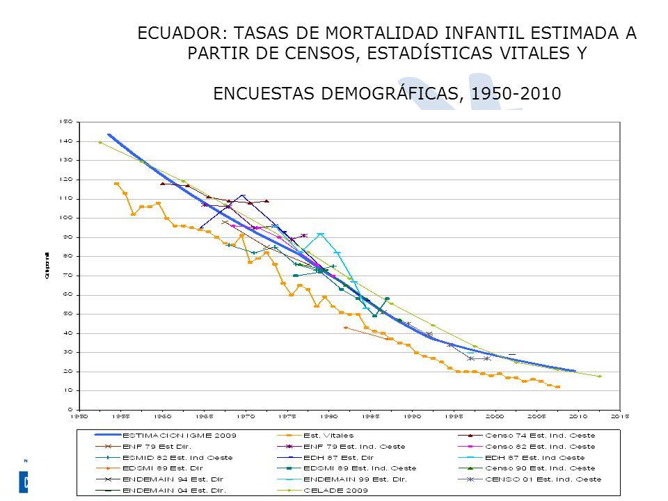 ECUADOR: TASAS DE MORTALIDAD INFANTIL ESTIMADA A PARTIR DE CENSOS, ESTADÍSTICAS VITALES Y ENCUESTAS DEMOGRÁFICAS, 1950-2010