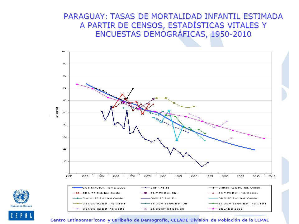 PARAGUAY: TASAS DE MORTALIDAD INFANTIL ESTIMADA A PARTIR DE CENSOS, ESTADÍSTICAS VITALES Y ENCUESTAS DEMOGRÁFICAS, 1950-2010