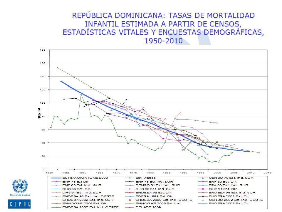 REPÚBLICA DOMINICANA: TASAS DE MORTALIDAD INFANTIL ESTIMADA A PARTIR DE CENSOS, ESTADÍSTICAS VITALES Y ENCUESTAS DEMOGRÁFICAS, 1950-2010