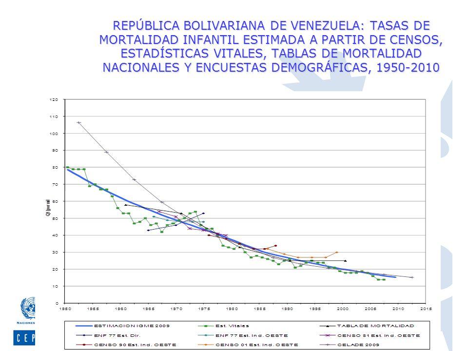 REPÚBLICA BOLIVARIANA DE VENEZUELA: TASAS DE MORTALIDAD INFANTIL ESTIMADA A PARTIR DE CENSOS, ESTADÍSTICAS VITALES, TABLAS DE MORTALIDAD NACIONALES Y ENCUESTAS DEMOGRÁFICAS, 1950-2010