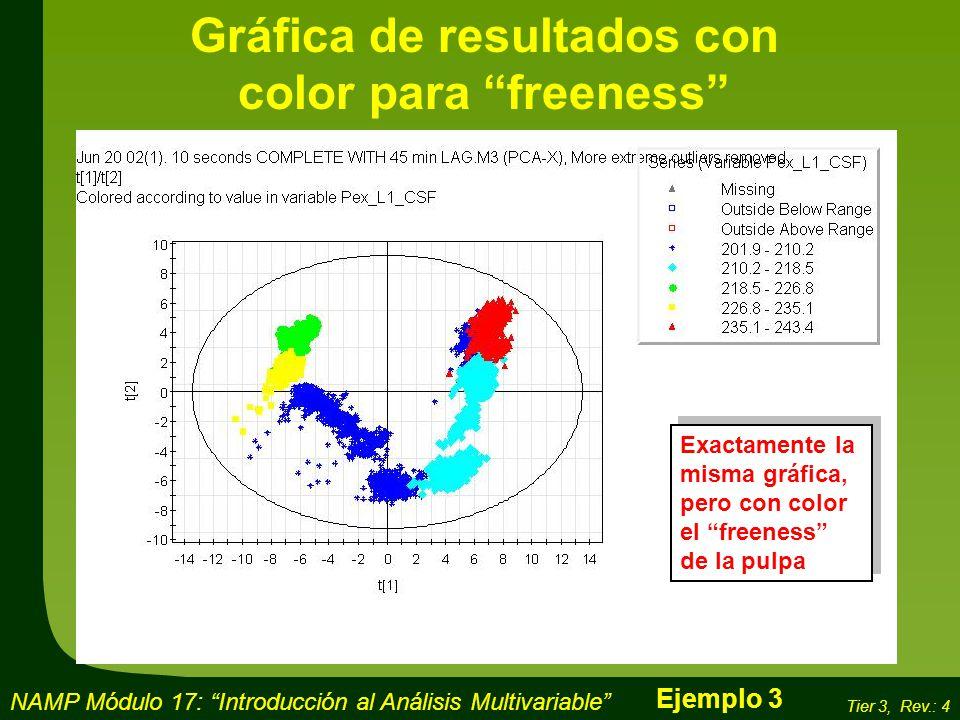 Gráfica de resultados con color para freeness