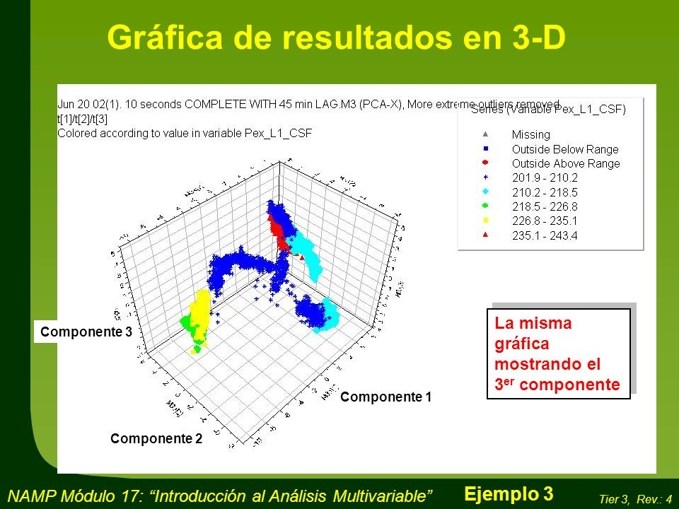 Gráfica de resultados en 3-D
