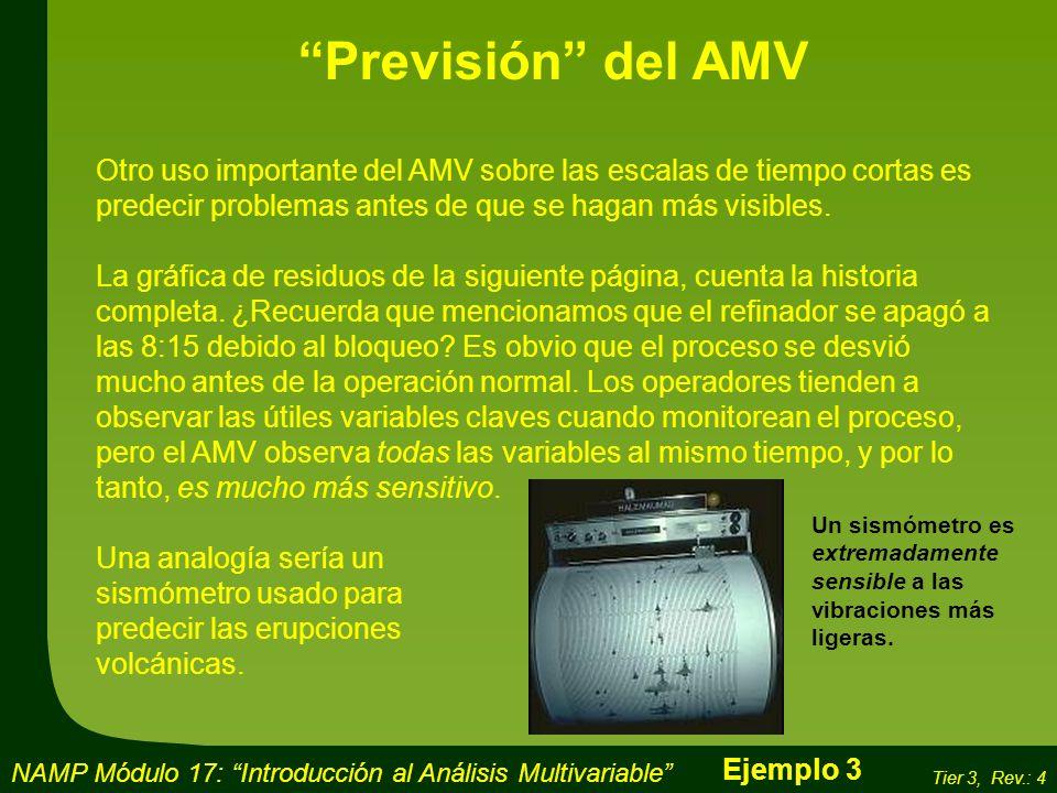 Previsión del AMV Otro uso importante del AMV sobre las escalas de tiempo cortas es predecir problemas antes de que se hagan más visibles.
