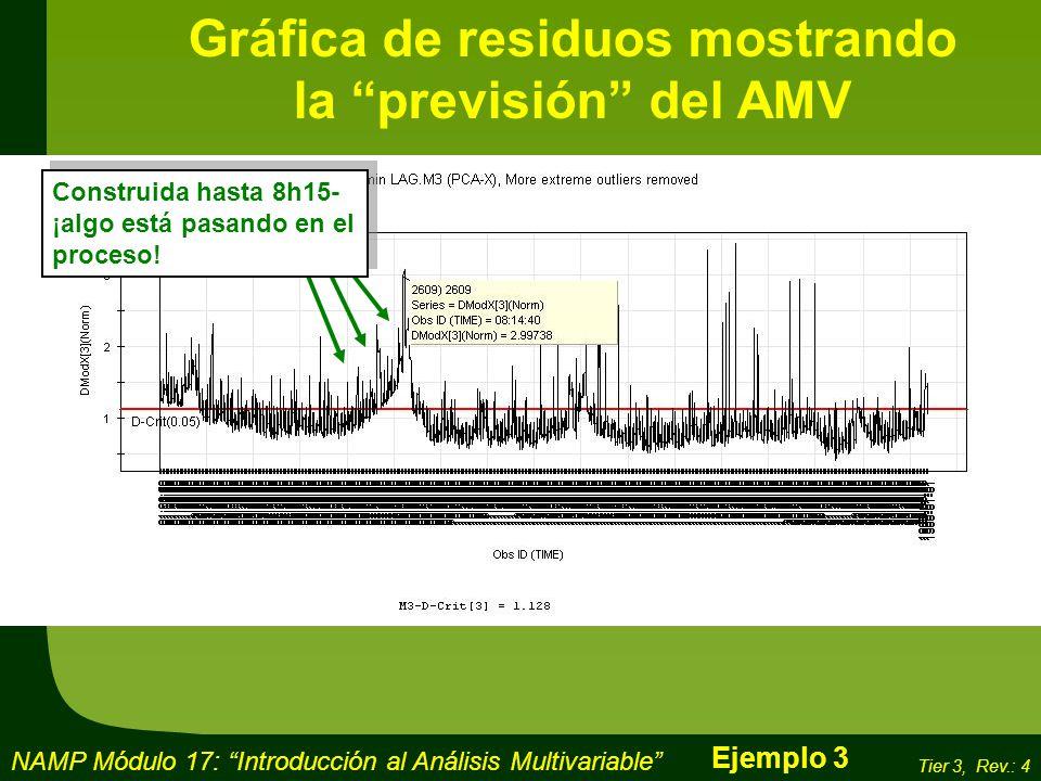 Gráfica de residuos mostrando la previsión del AMV