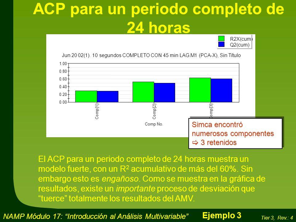 ACP para un periodo completo de 24 horas