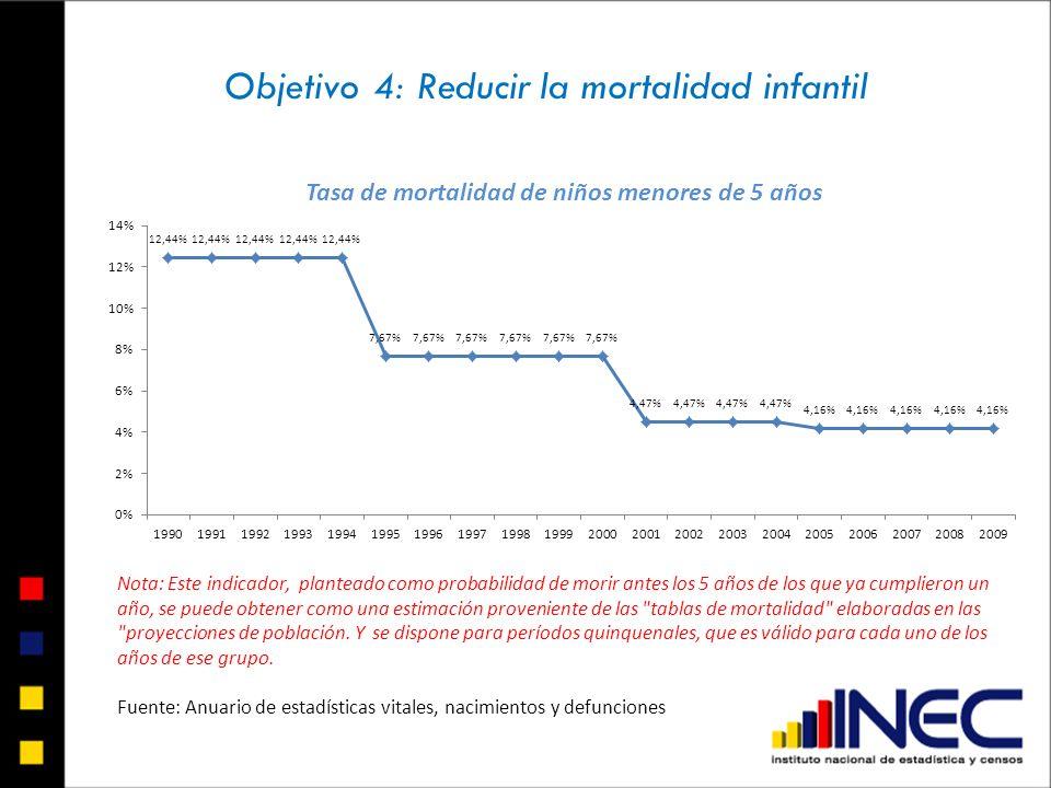 Objetivo 4: Reducir la mortalidad infantil