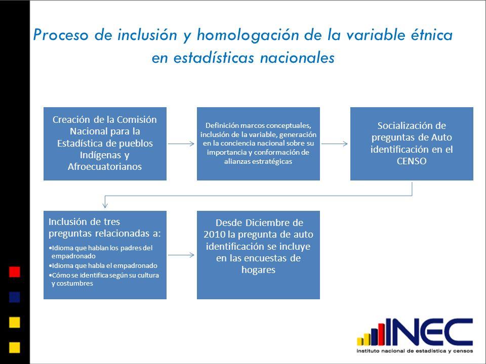 Socialización de preguntas de Auto identificación en el CENSO