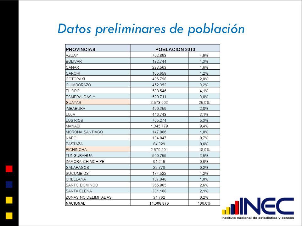 Datos preliminares de población