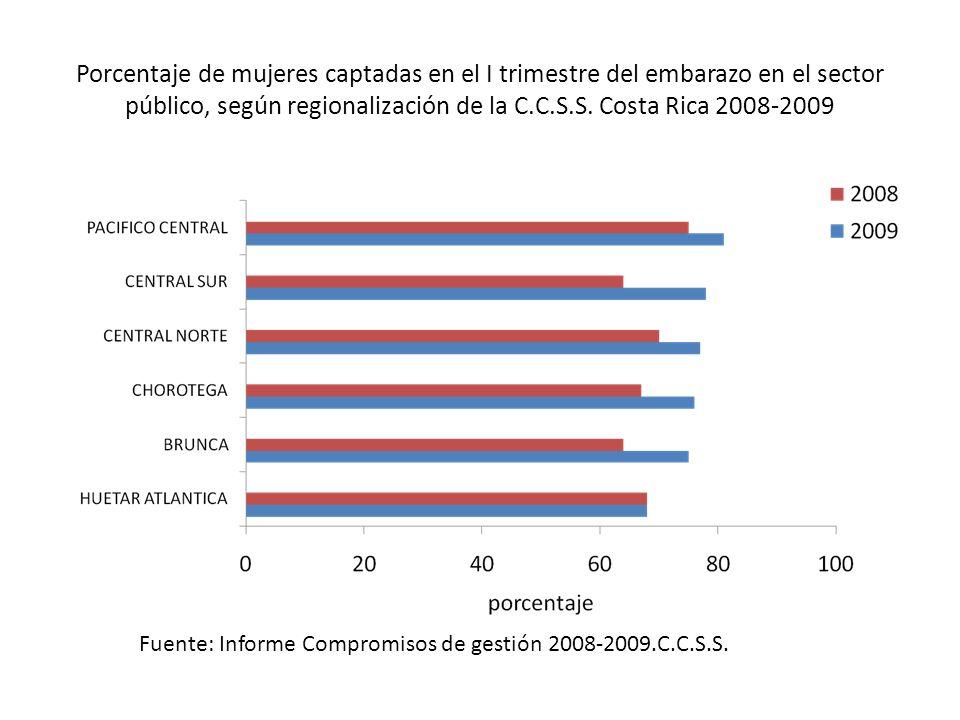 Porcentaje de mujeres captadas en el I trimestre del embarazo en el sector público, según regionalización de la C.C.S.S. Costa Rica 2008-2009
