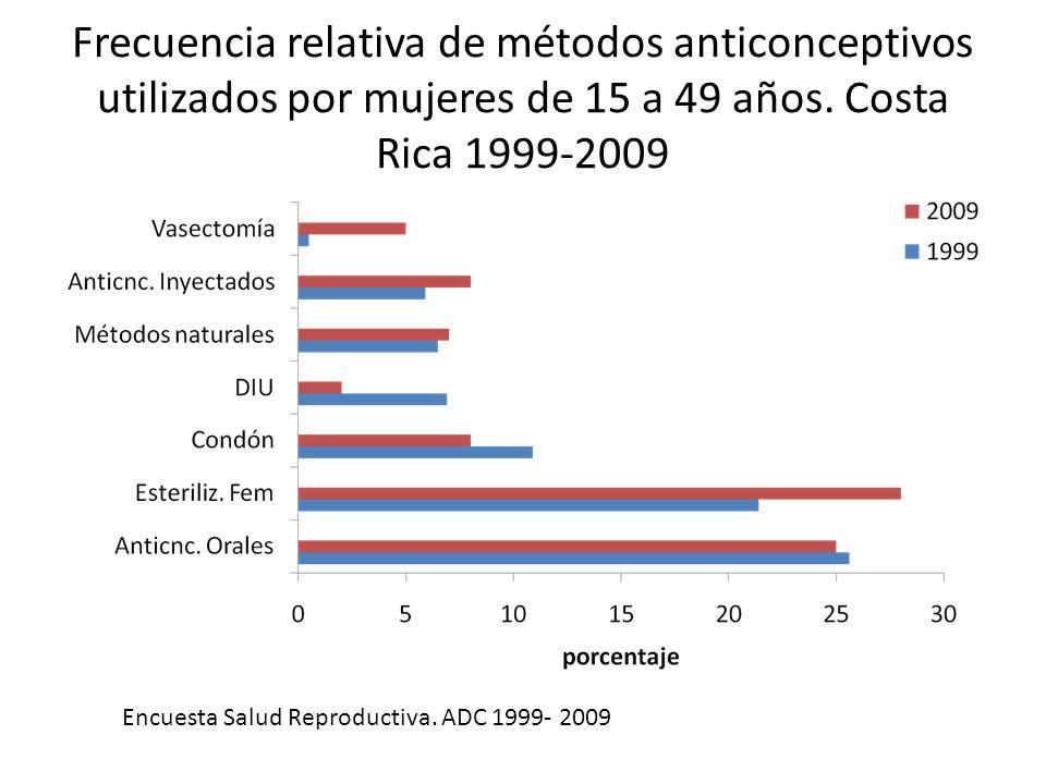 Frecuencia relativa de métodos anticonceptivos utilizados por mujeres de 15 a 49 años. Costa Rica 1999-2009