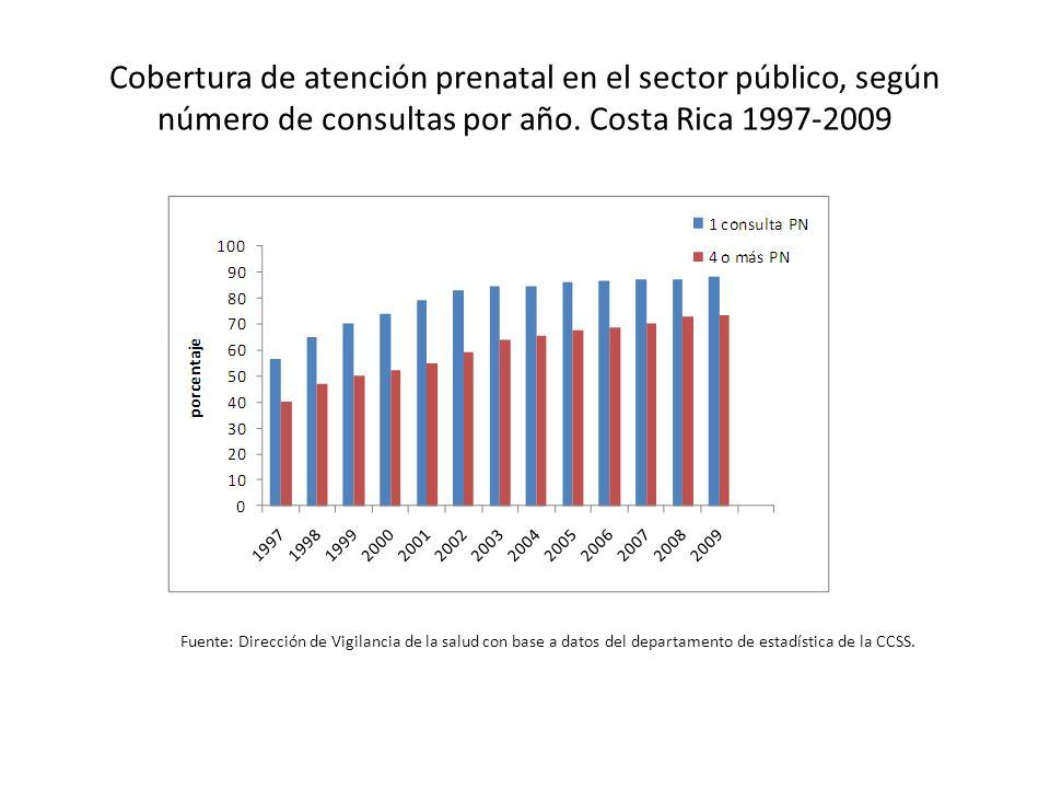 Cobertura de atención prenatal en el sector público, según número de consultas por año. Costa Rica 1997-2009