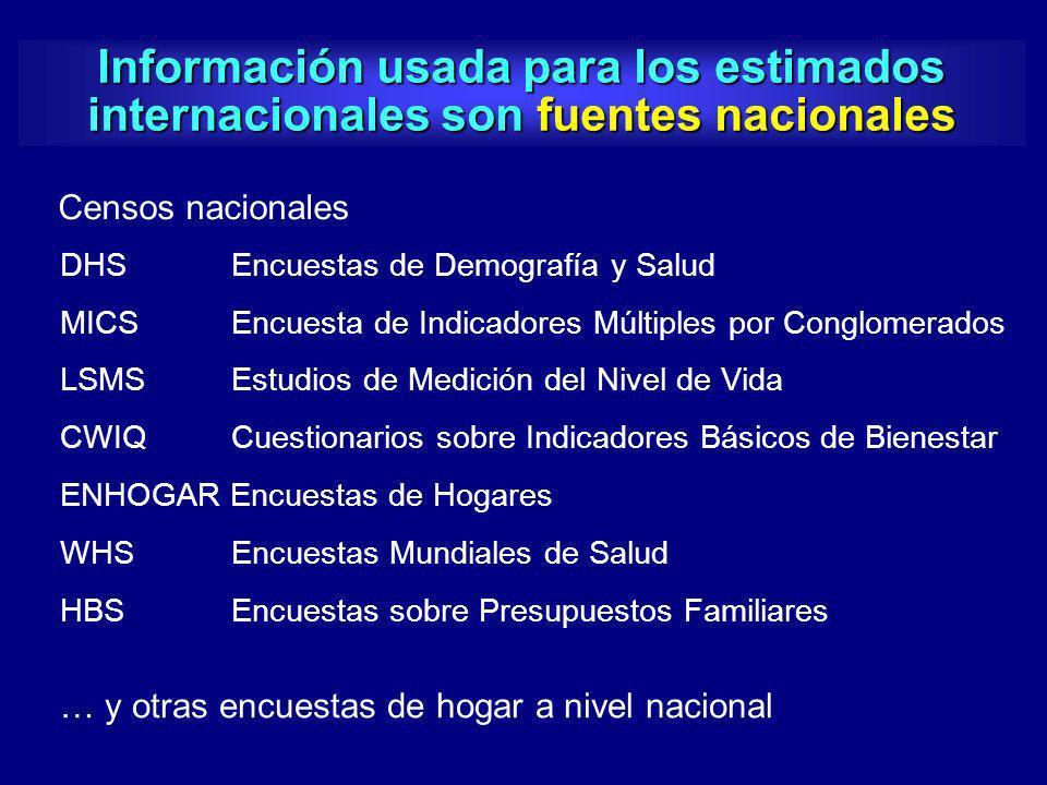 Información usada para los estimados internacionales son fuentes nacionales