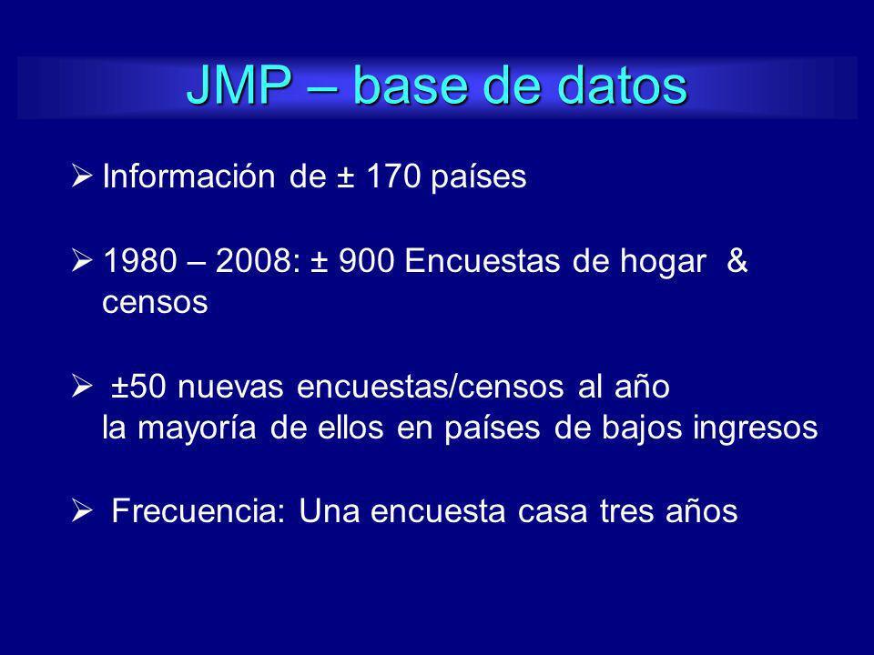 JMP – base de datos Información de ± 170 países