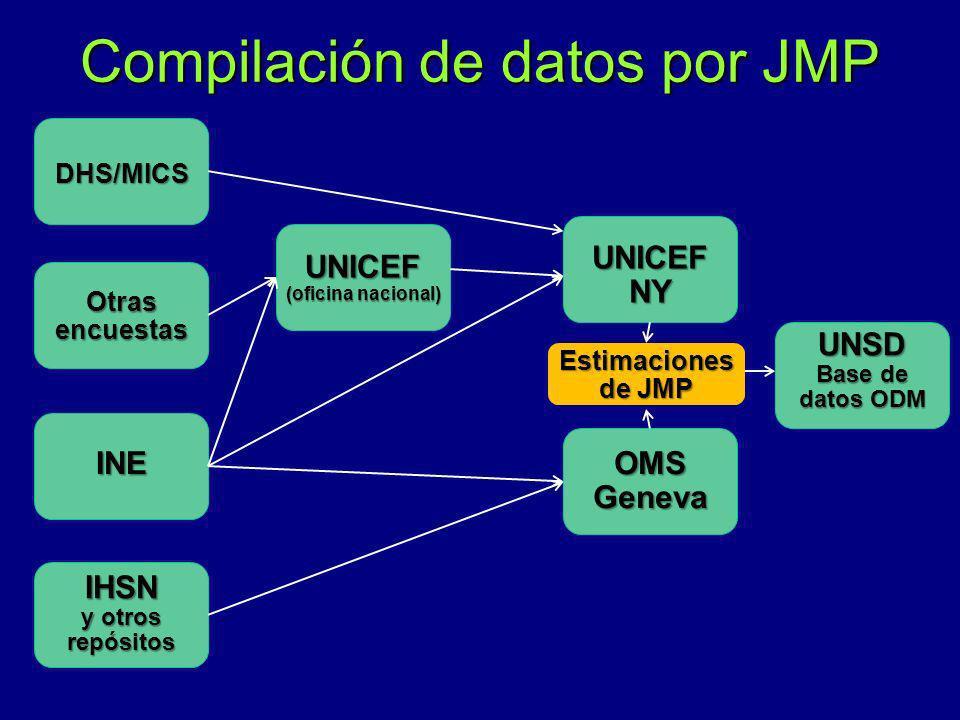 Compilación de datos por JMP