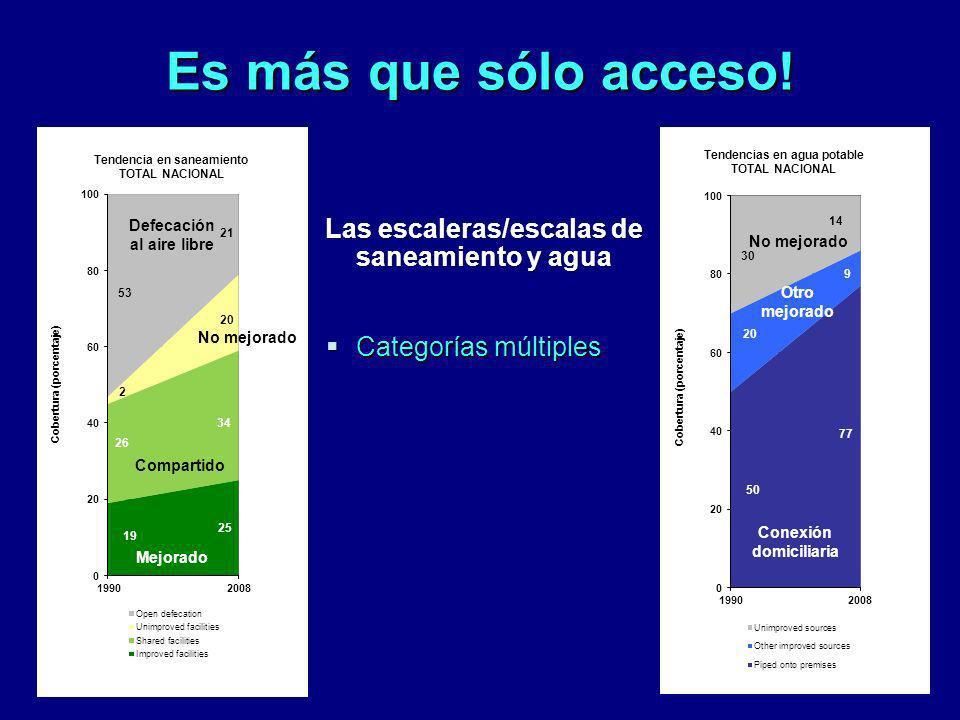 Las escaleras/escalas de Conexión domiciliaria