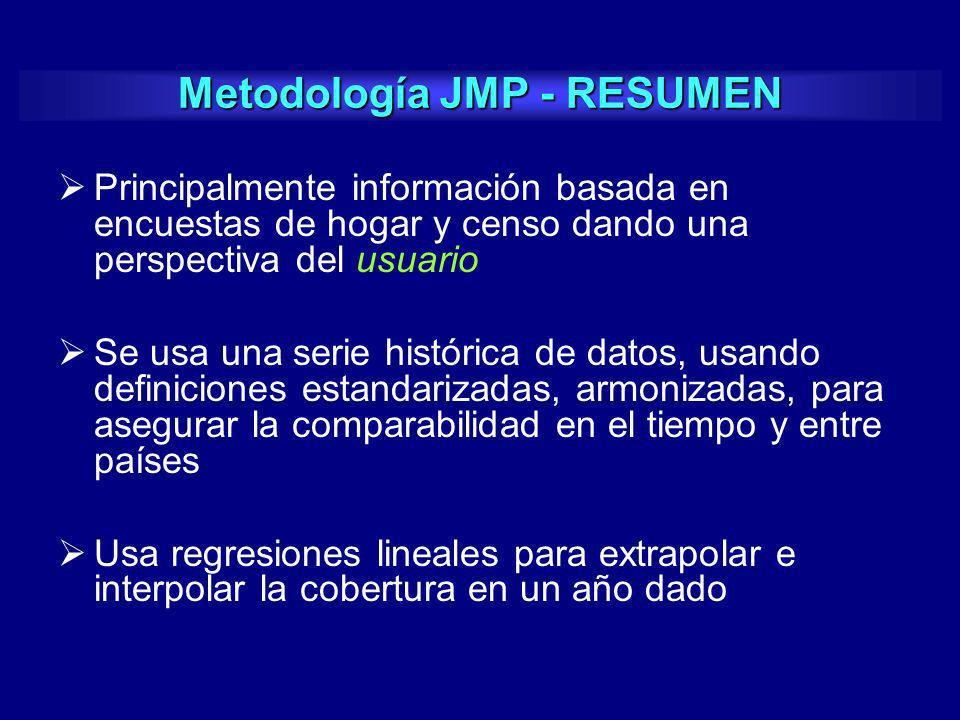 Metodología JMP - RESUMEN