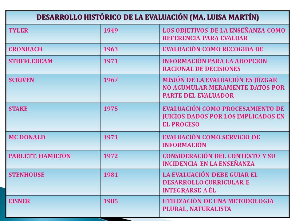 DESARROLLO HISTÓRICO DE LA EVALUACIÓN (MA. LUISA MARTÍN)