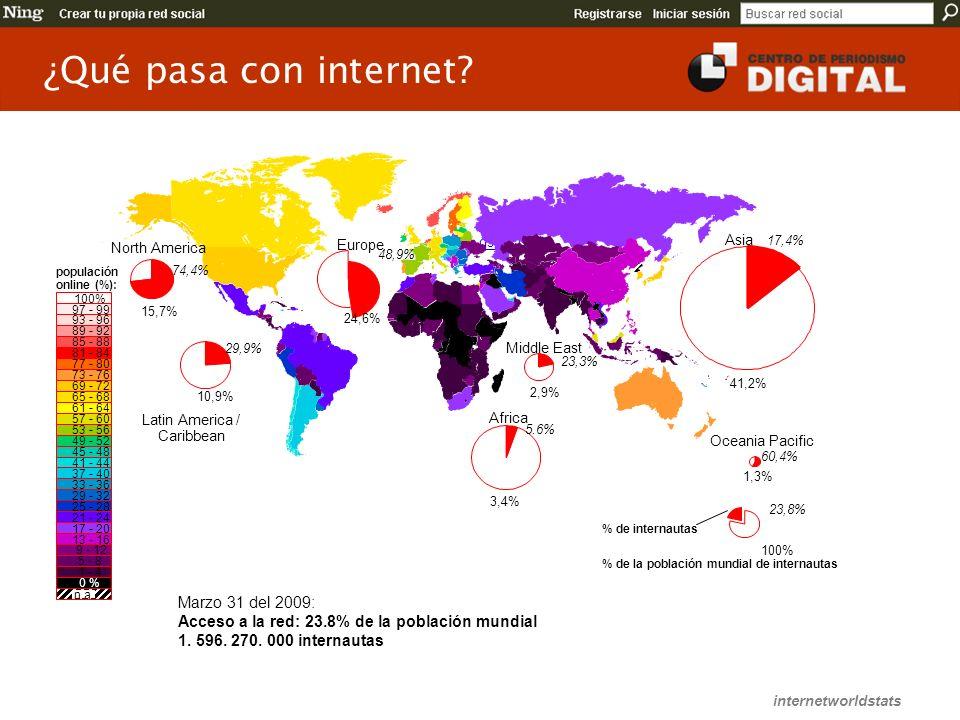 ¿Qué pasa con internet Marzo 31 del 2009:
