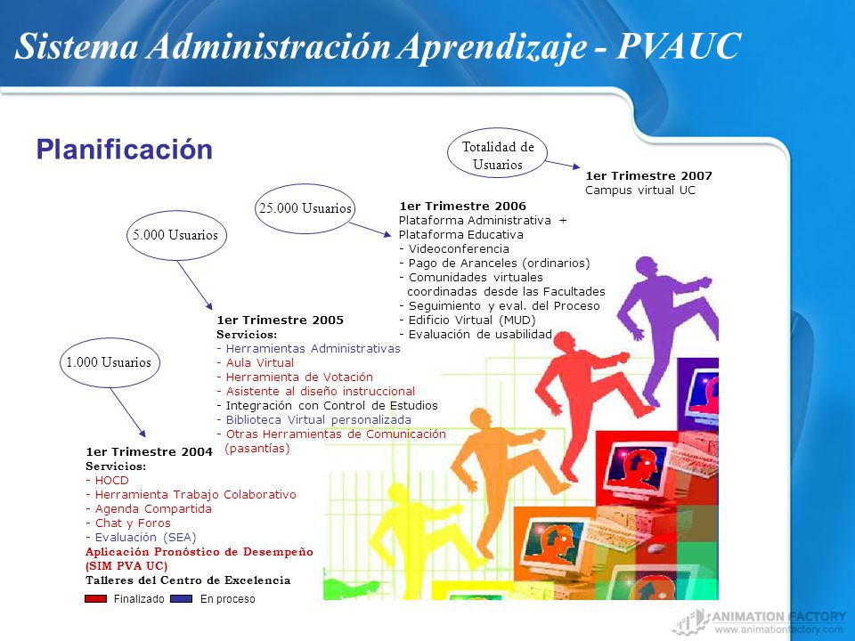Sistema Administración Aprendizaje - PVAUC