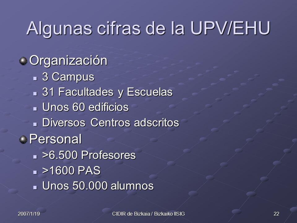 Algunas cifras de la UPV/EHU